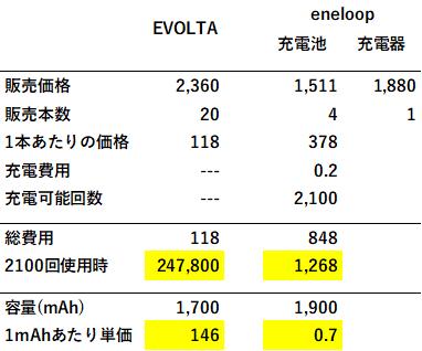 エボルタ(乾電池)とエネループ(充電池)コスト比較