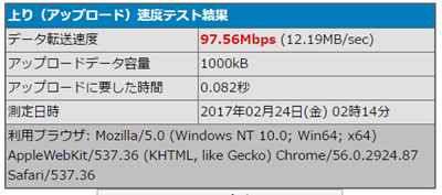 WG2600HPのWi-Fi5GHz帯での上りスピードテスト結果