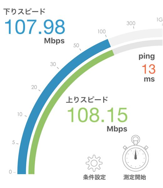 WG2600HPのWi-Fi2.4GHz帯でのスピードテスト結果