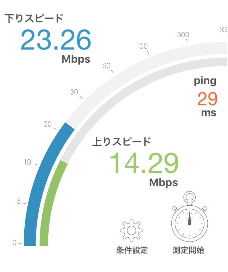 UQモバイル・19時の通信速度測定の結果