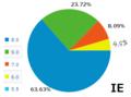 [browser]最近のIE率