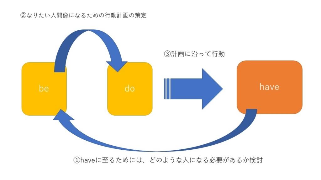 f:id:tainaka3101:20180526172632j:plain
