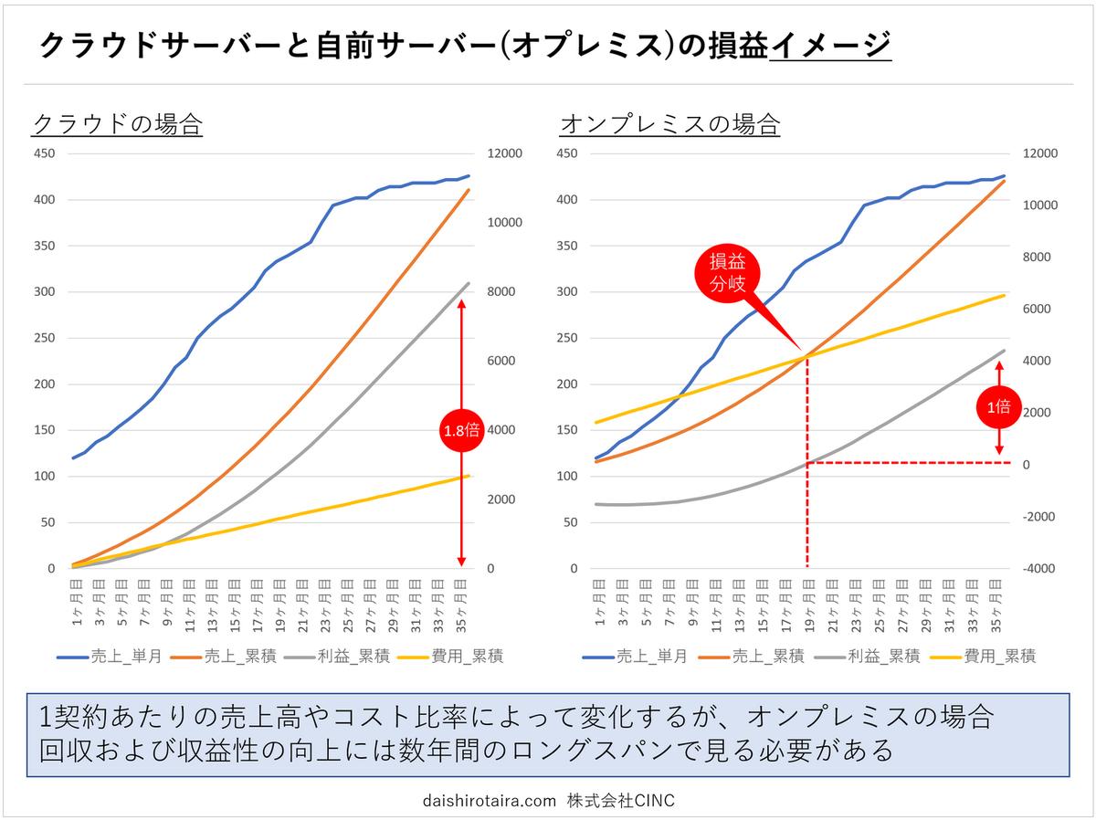 f:id:tairadaishiro:20200202223752p:plain