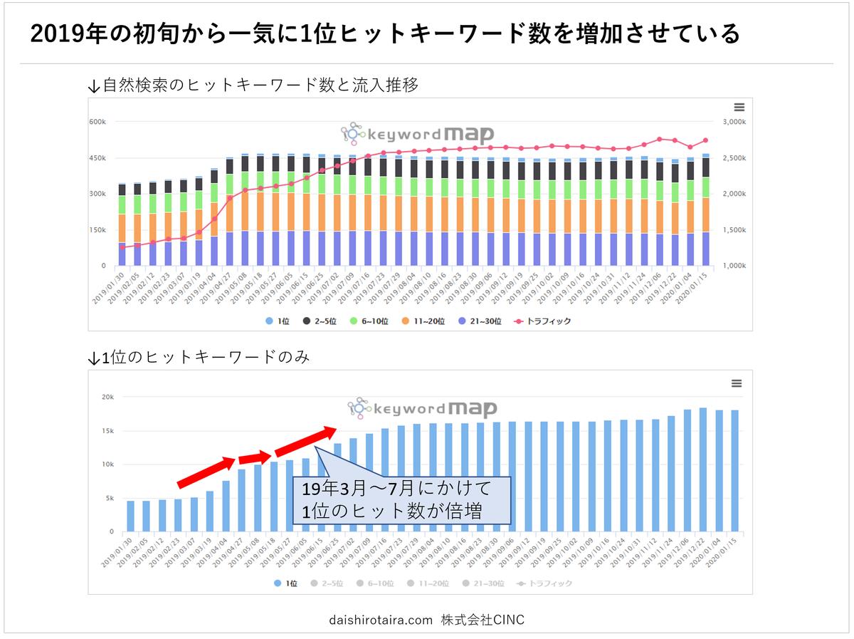 f:id:tairadaishiro:20200216220216p:plain