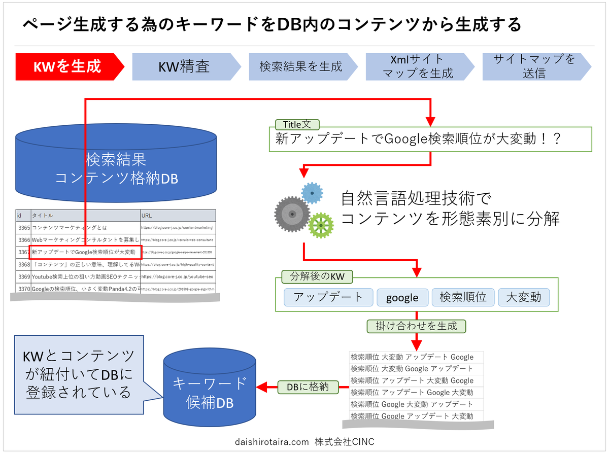 f:id:tairadaishiro:20200216231205p:plain