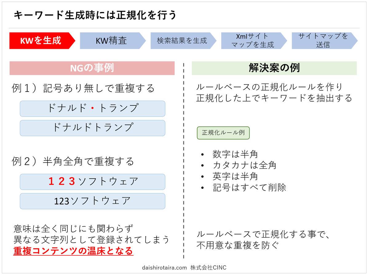 f:id:tairadaishiro:20200216232035p:plain