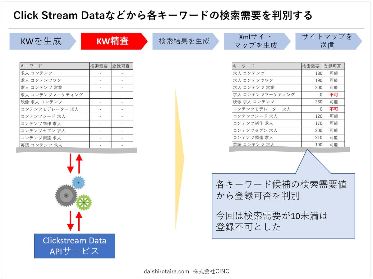 f:id:tairadaishiro:20200216232438p:plain