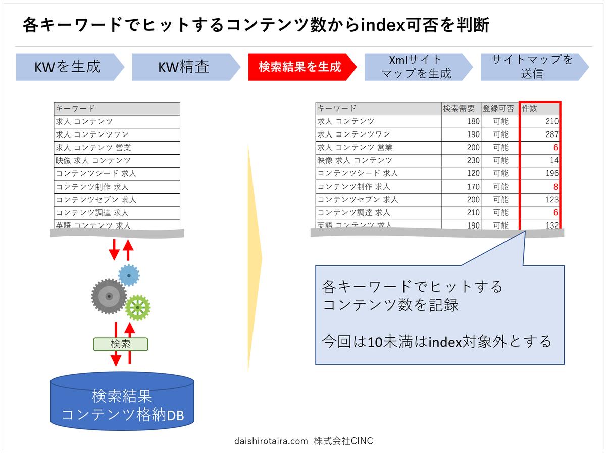 f:id:tairadaishiro:20200217095924p:plain