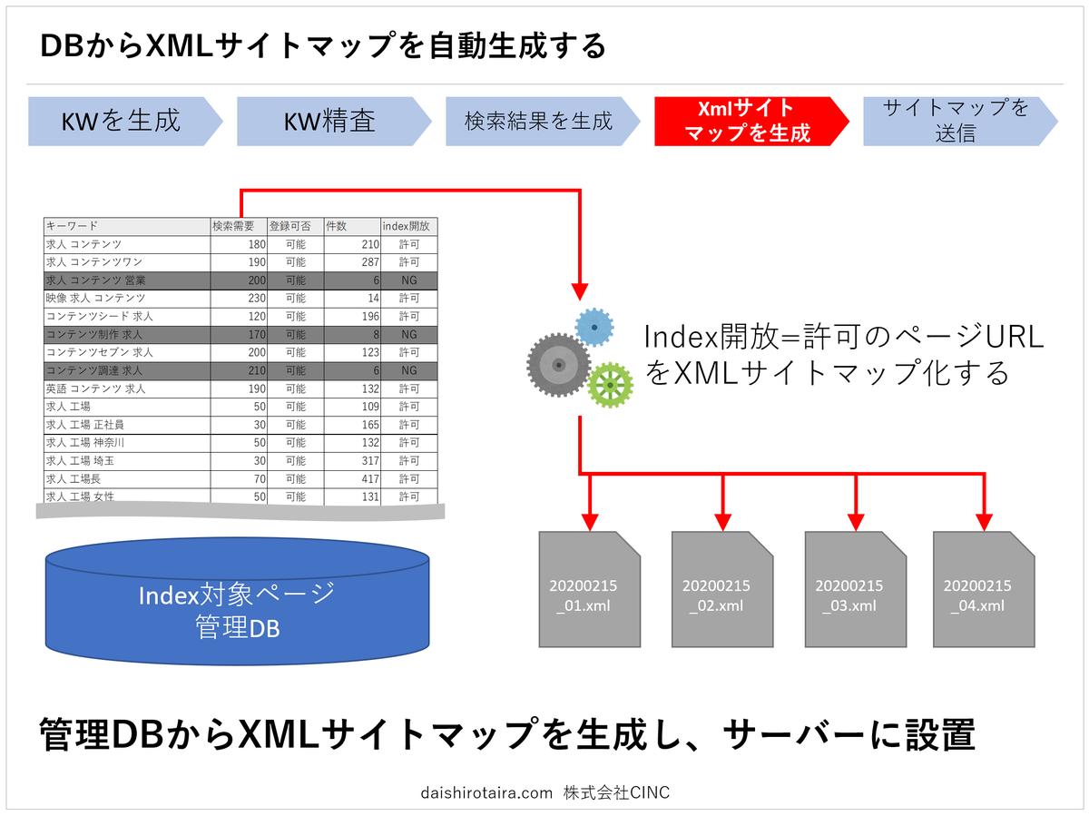 f:id:tairadaishiro:20200217100005p:plain