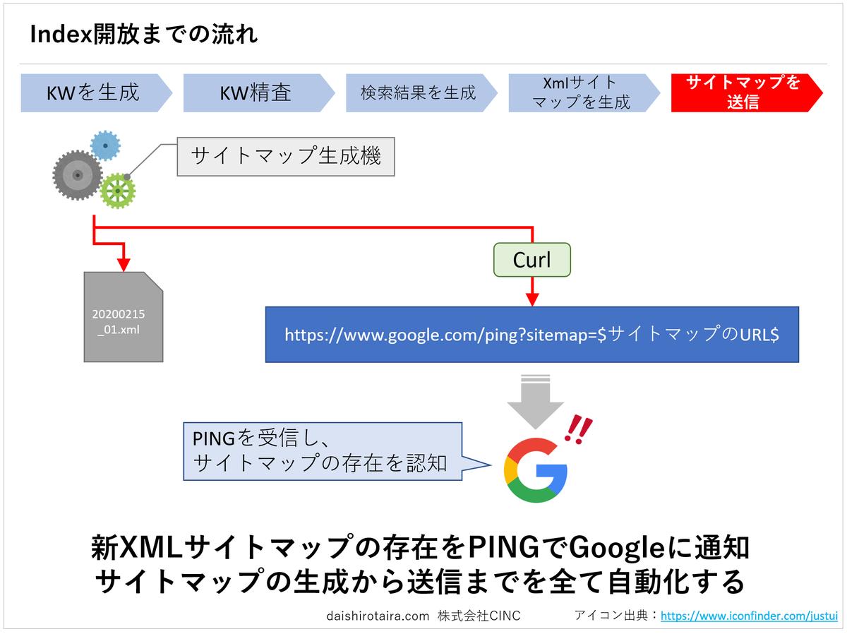 f:id:tairadaishiro:20200217100029p:plain