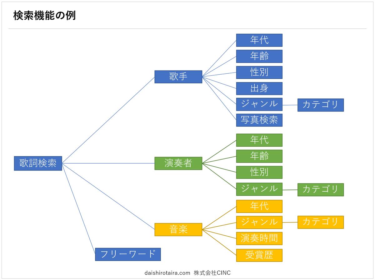 f:id:tairadaishiro:20200217100242p:plain
