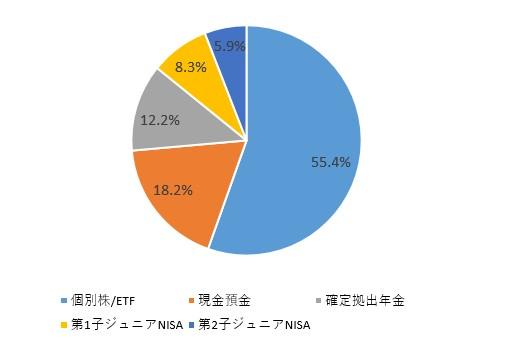 f:id:taisa-invest:20191227093418j:plain
