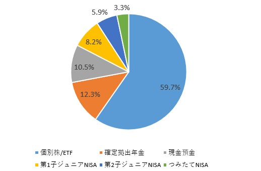 f:id:taisa-invest:20200131102346j:plain