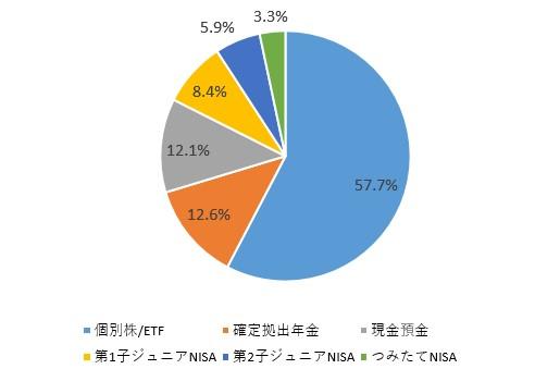 f:id:taisa-invest:20200302105105j:plain