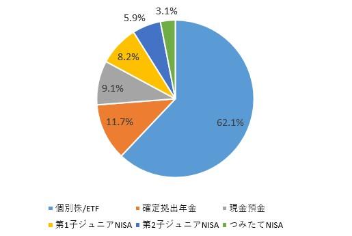 f:id:taisa-invest:20200331101534j:plain