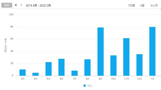 f:id:taisakovic:20200202103357p:plain