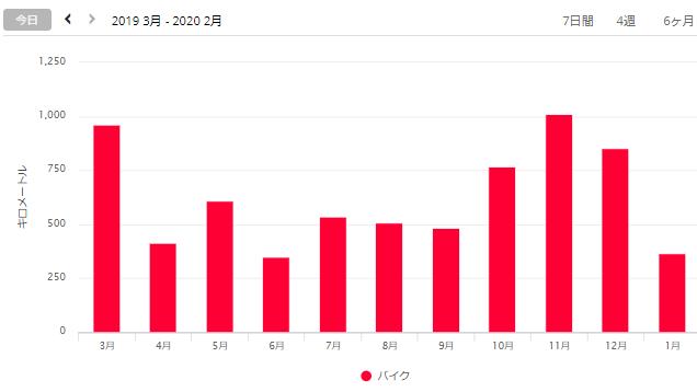 f:id:taisakovic:20200202103445p:plain