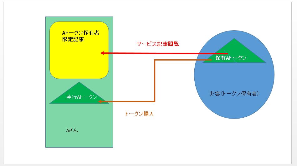 f:id:taishimiyazaki:20180531142951p:plain