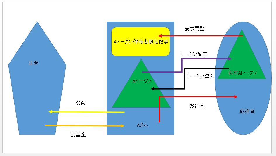 f:id:taishimiyazaki:20180531144801p:plain