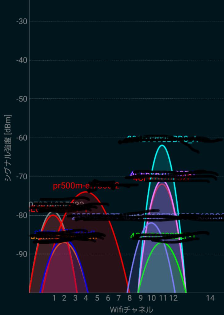 Wi-FiアナライザーによるRE200設置前の2.4GHz帯の電波状況。