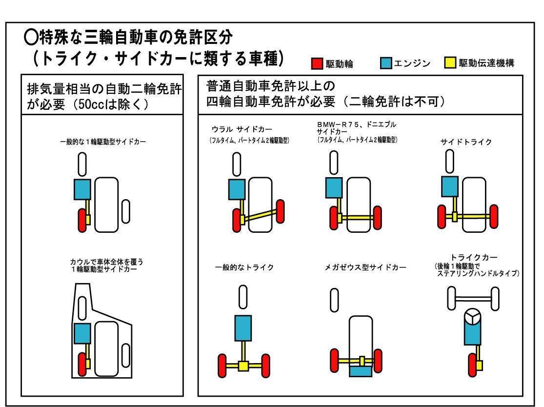 トライク・サイドカーの定義、分類