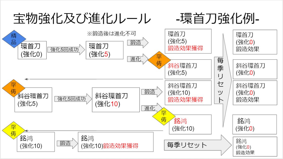 f:id:taja-ikiterutoomounayo:20200616153702p:plain