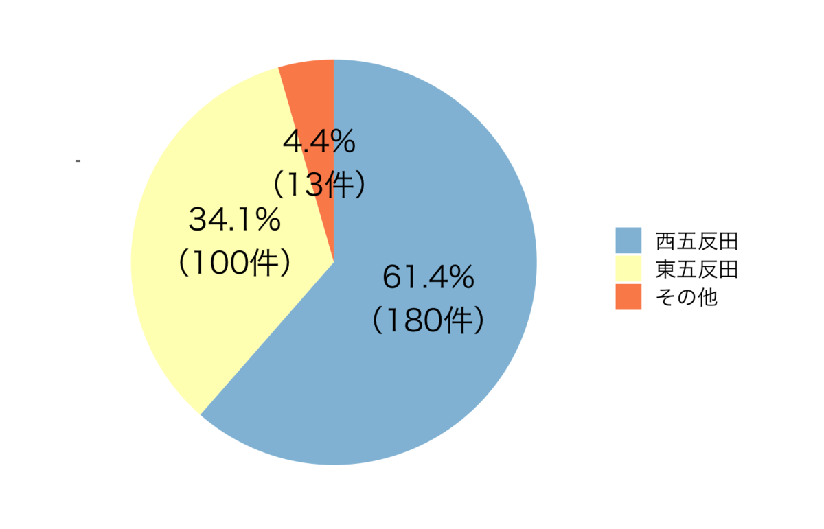西五反田と東五反田の店舗割合。西五反田は180件で61.4%、東五反田は34.1%で100件、その他は13件で4.4%