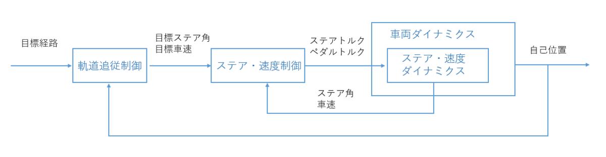 f:id:taka_horibe:20190319212336p:plain