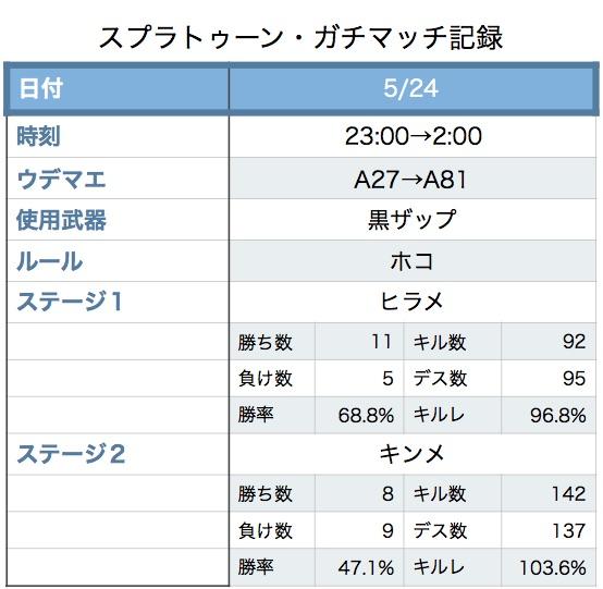 f:id:takafumitensai:20170529201850j:plain