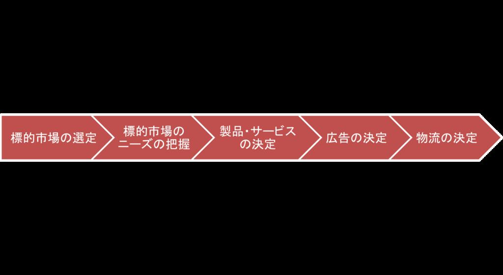 f:id:takahashi-kobe-2013:20160721145905p:plain