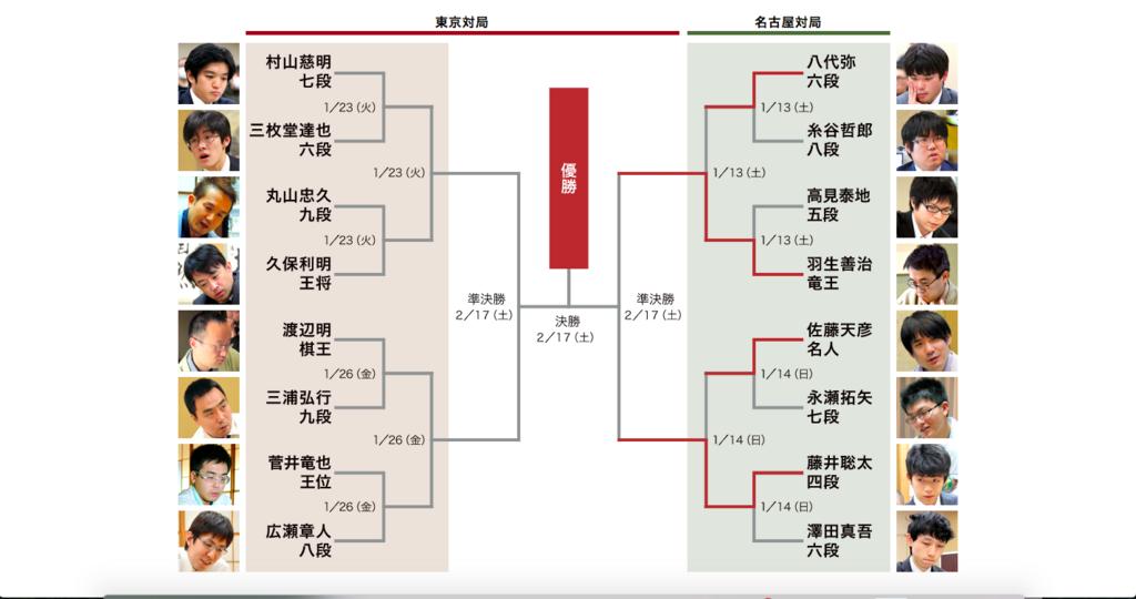 f:id:takahashikaito94:20180114211641p:plain