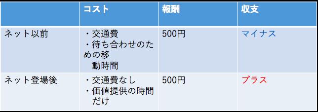 f:id:takahashikaito94:20180117230911p:plain