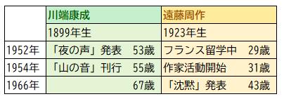 「山の音」発表年の川端康成と遠藤周作の年齢