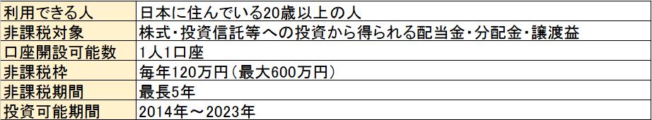 f:id:takahata4274:20180428104521p:plain