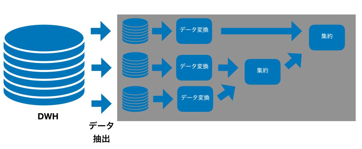 f:id:takahi-i:20191015114231p:plain