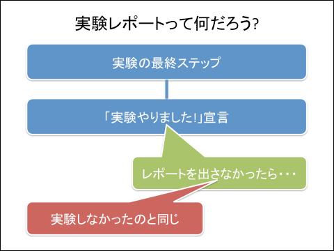 f:id:takahikonojima:20130604180505p:plain