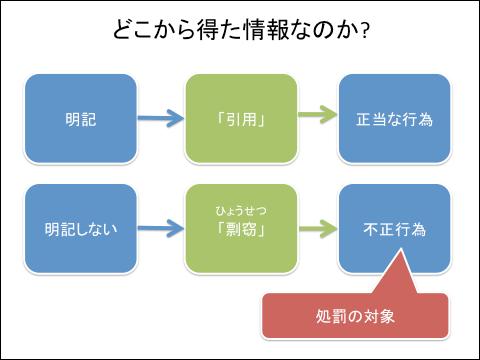 f:id:takahikonojima:20130604183310p:plain