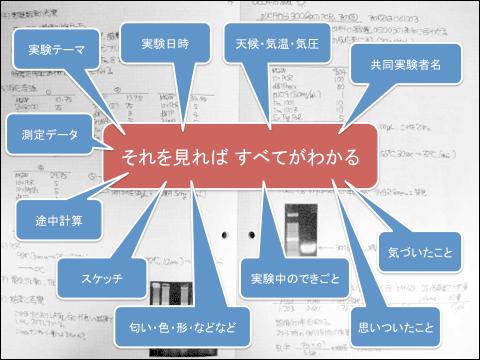 f:id:takahikonojima:20130604183811p:plain