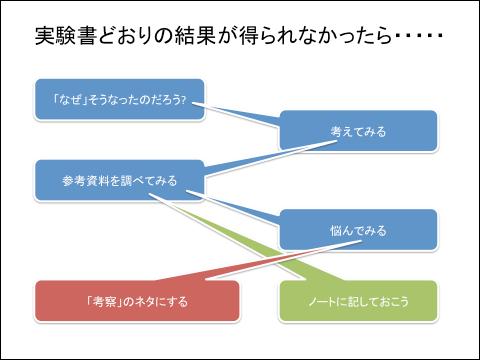 f:id:takahikonojima:20130604184223p:plain