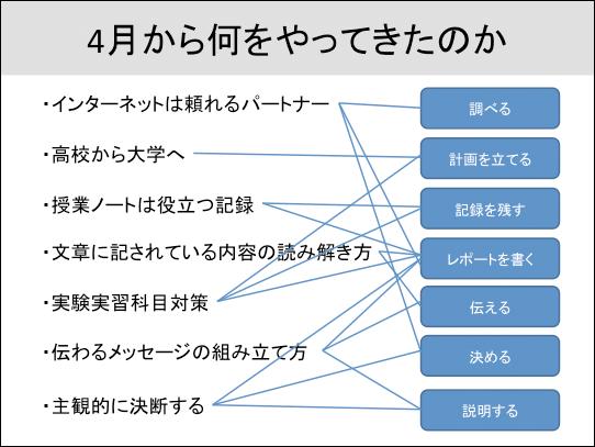 f:id:takahikonojima:20150717173149p:plain