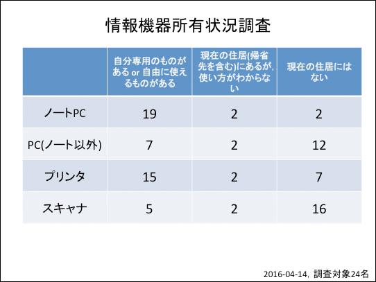 f:id:takahikonojima:20160421182144p:plain