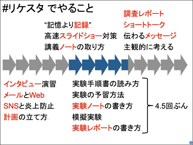 f:id:takahikonojima:20190430094731p:plain