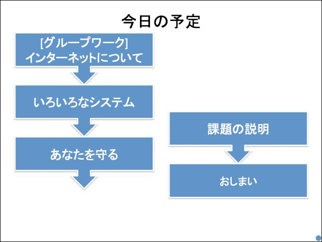 f:id:takahikonojima:20190430134441p:plain