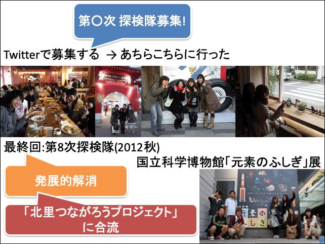 f:id:takahikonojima:20190503143407p:plain