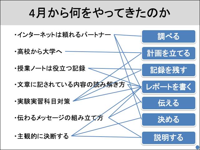 f:id:takahikonojima:20190722141811p:plain