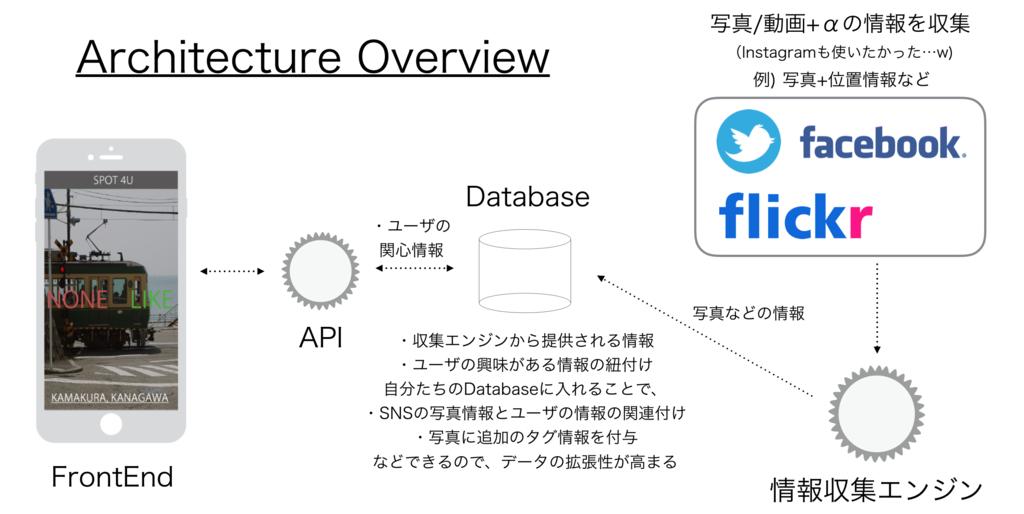 f:id:takahiro-f:20161004195805p:plain