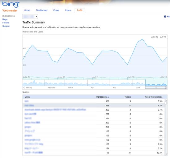 Bingウェブマスターツールの新機能である、トラフィック分析 キーワードごとのインプレッションやクリック数が把握できる
