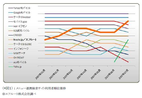 ⅰメニュー連携検索サイト利用者順位推移 エフルート株式会社調べ 2007年7月