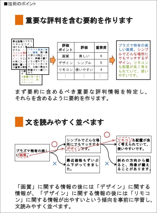 クチコミ要約技術 (1) 重要な評判情報の特定 と (2) 文の並びの最適化