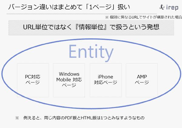 AMPとAMP以外のページの関係図 1